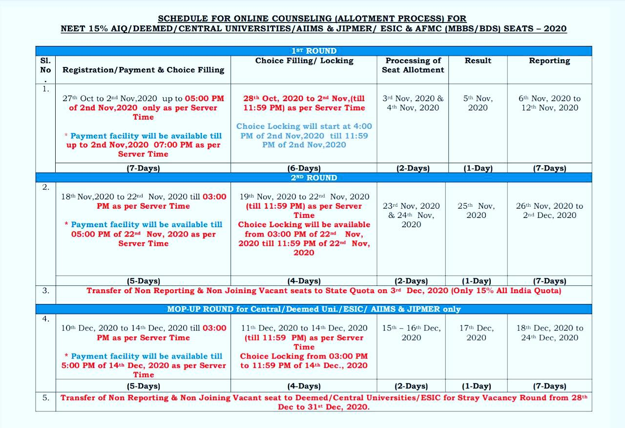 NEET Counselling 2020 Dates